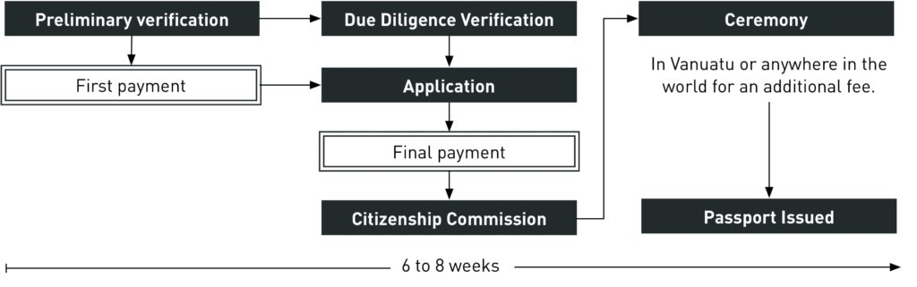 Process to obtain Vanuatu Citizenship
